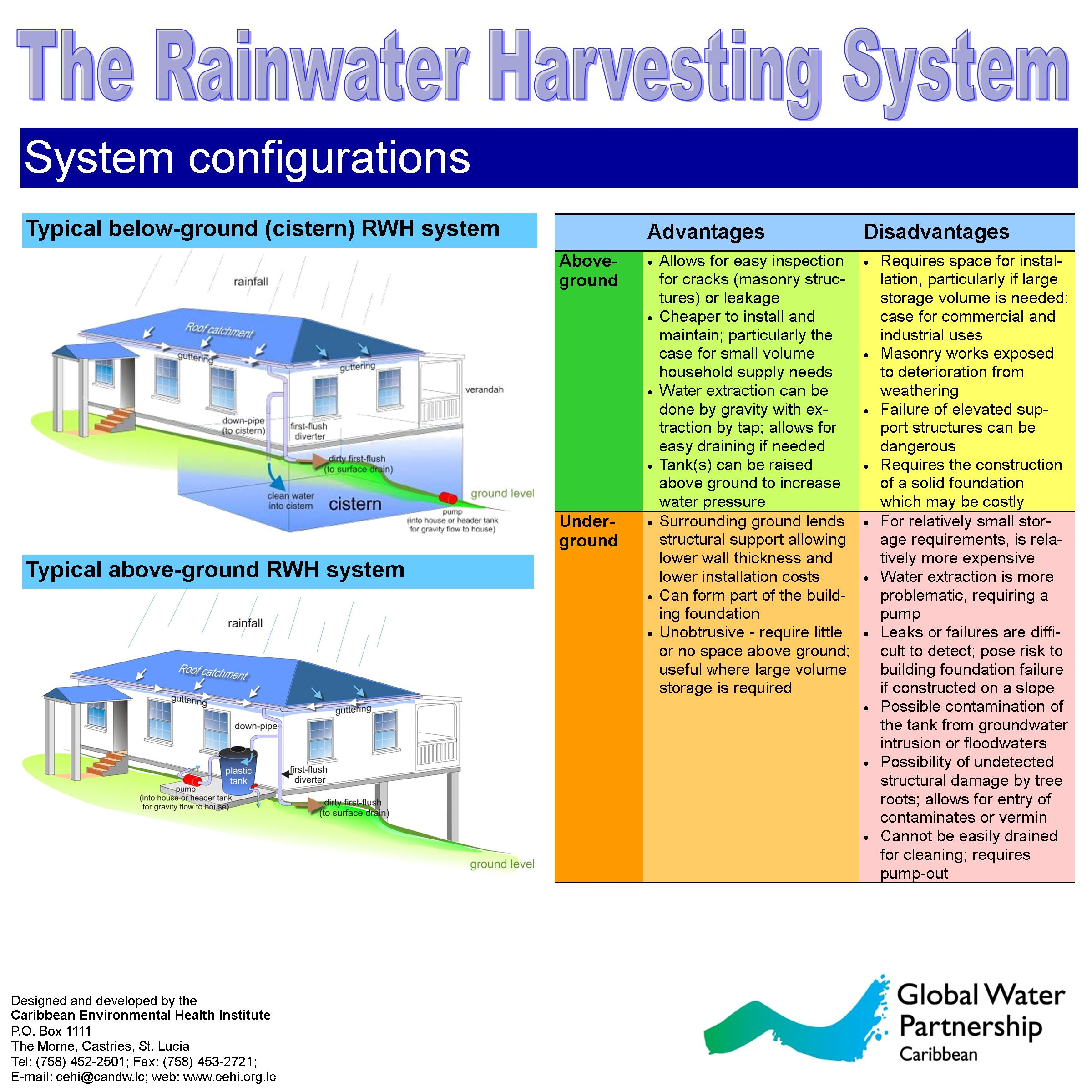 Rainwater Harvesting Model Gwp